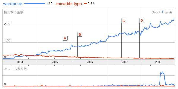 Googleトレンド WordPressとMovable Typeの比較(世界)