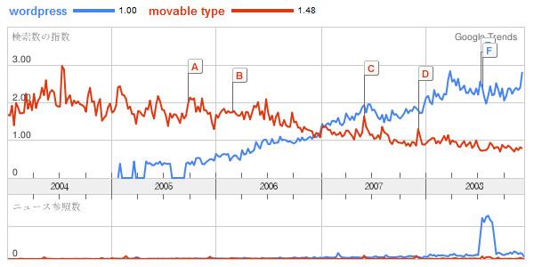 Googleトレンド WordPressとMovable Typeの比較(日本)